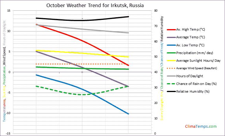 Graph of weather in Irkutsk in October