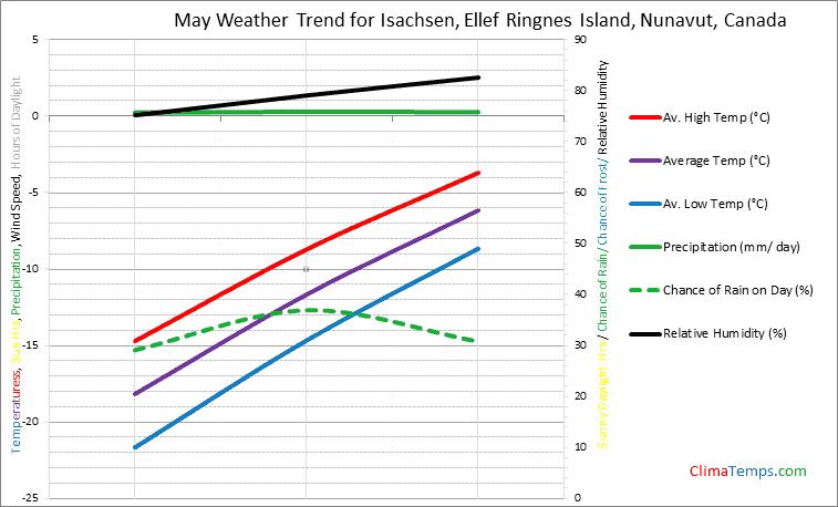 Graph of weather in Isachsen, Ellef Ringnes Island, Nunavut in May