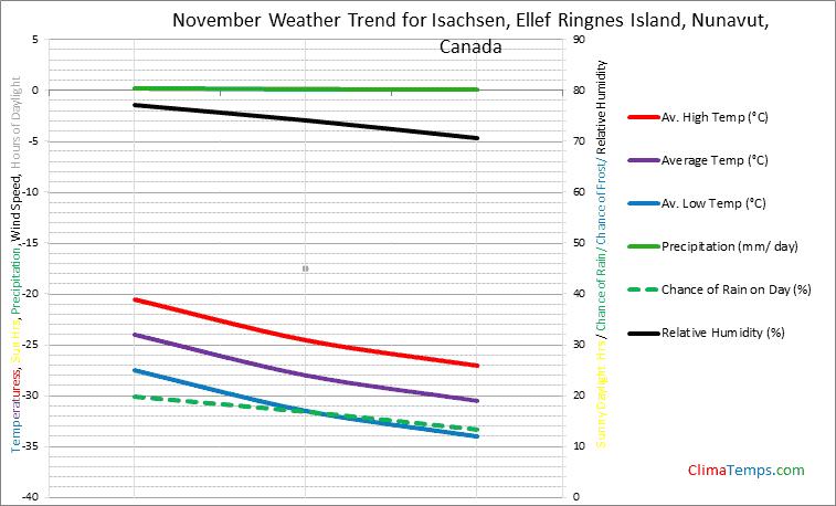Graph of weather in Isachsen, Ellef Ringnes Island, Nunavut in November