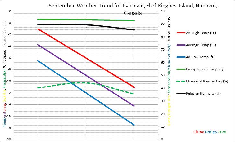Graph of weather in Isachsen, Ellef Ringnes Island, Nunavut in September