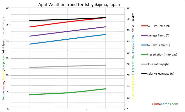 Graph of weather in Ishigakijima in April