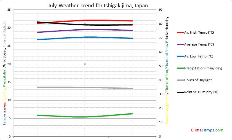 Graph of weather in Ishigakijima in July
