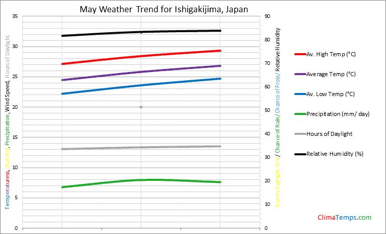 Graph of weather in Ishigakijima in May