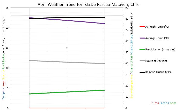 Graph of weather in Isla De Pascua-Mataveri in April