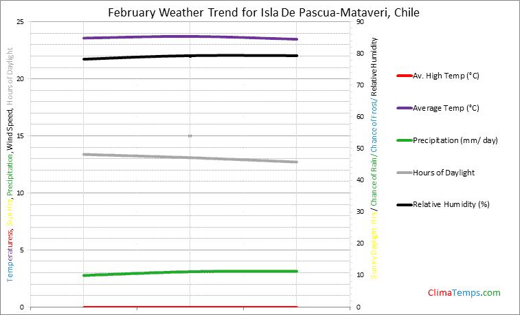 Graph of weather in Isla De Pascua-Mataveri in February