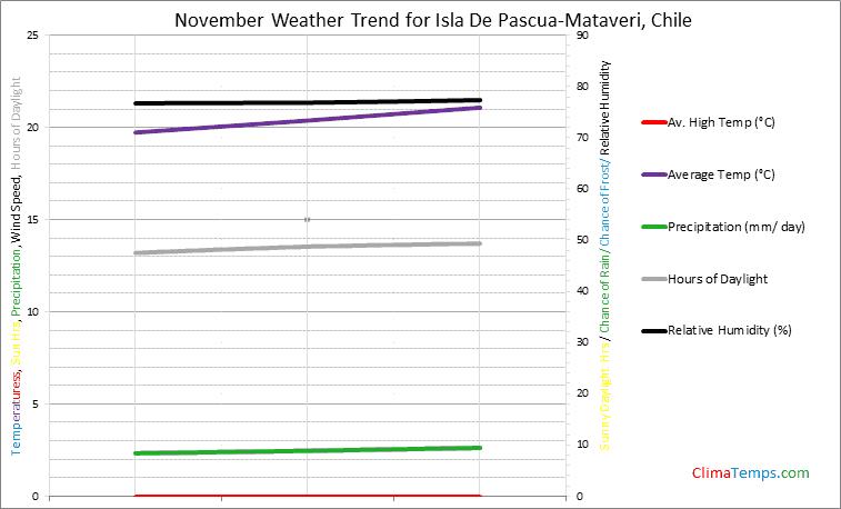 Graph of weather in Isla De Pascua-Mataveri in November