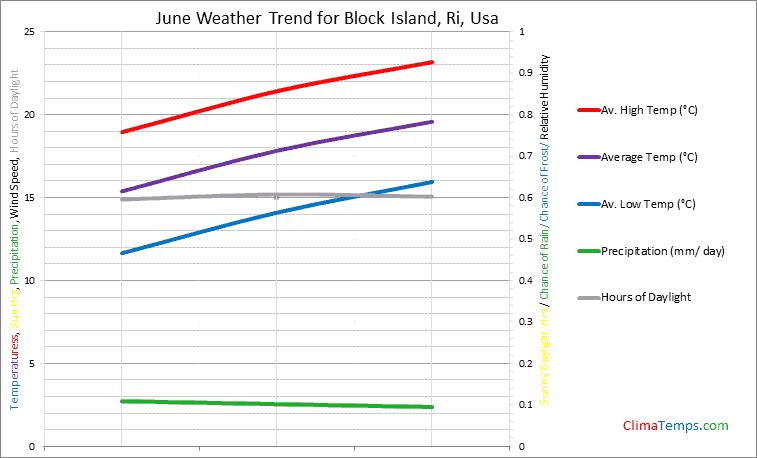 Graph of weather in Block Island, Ri in June