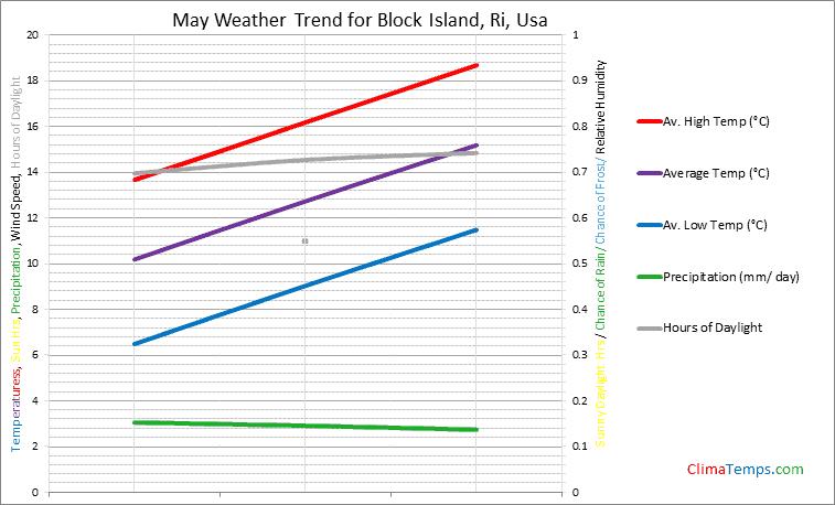Graph of weather in Block Island, Ri in May