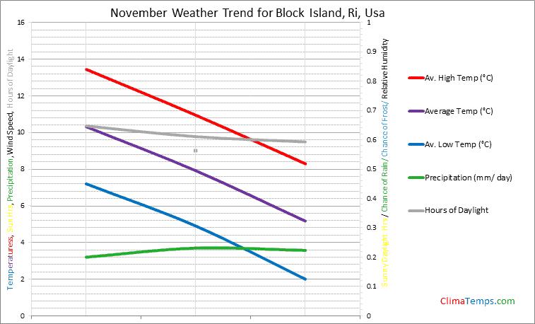 Graph of weather in Block Island, Ri in November