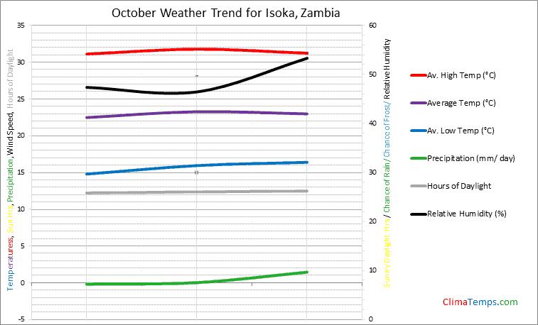 Graph of weather in Isoka in October