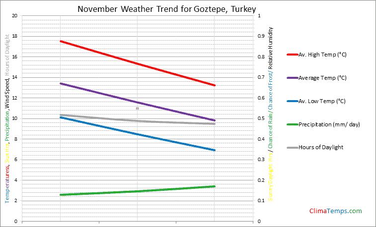 Graph of weather in Goztepe in November