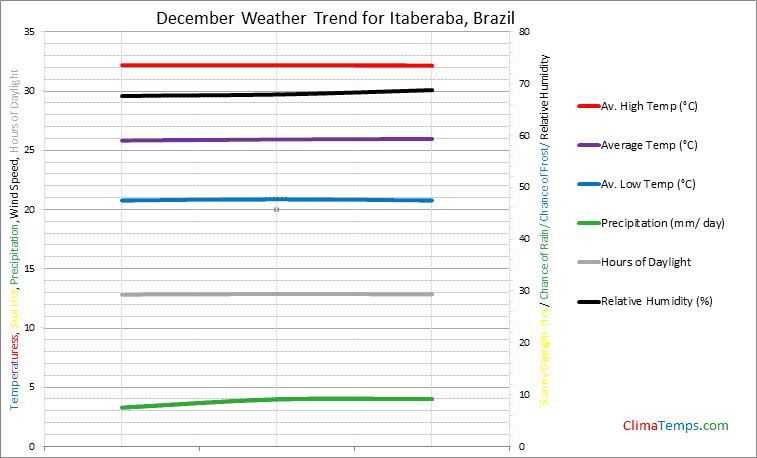 Graph of weather in Itaberaba in December