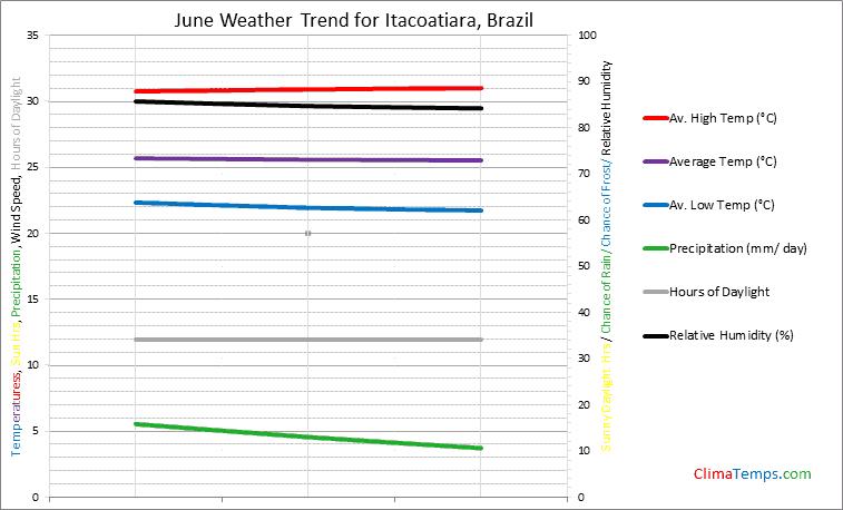 Graph of weather in Itacoatiara in June