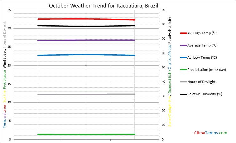 Graph of weather in Itacoatiara in October