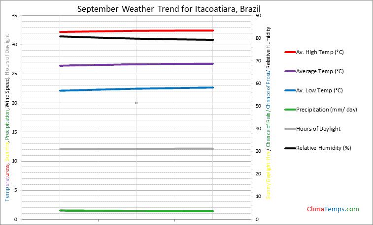 Graph of weather in Itacoatiara in September
