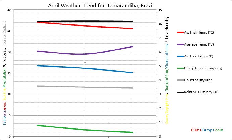 Graph of weather in Itamarandiba in April