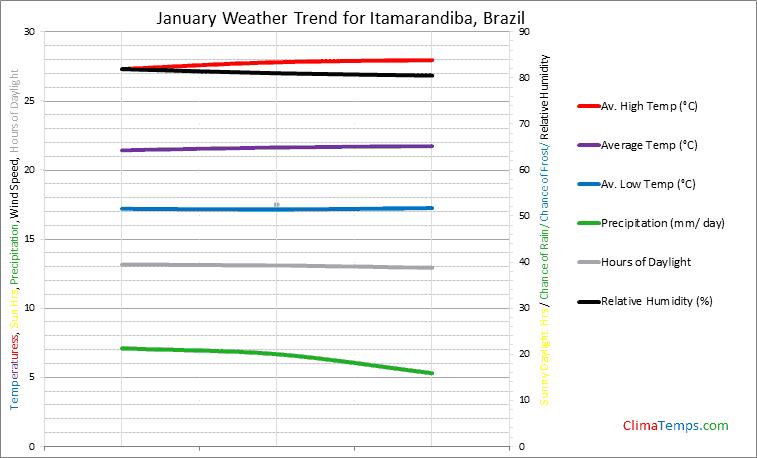 Graph of weather in Itamarandiba in January