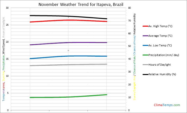Graph of weather in Itapeva in November
