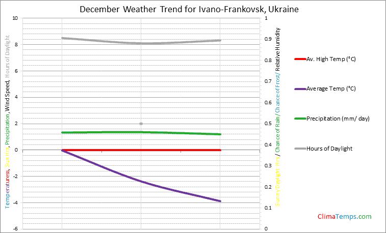 Graph of weather in Ivano-Frankovsk in December