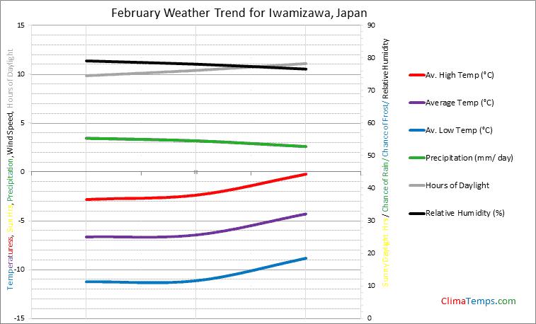 Graph of weather in Iwamizawa in February