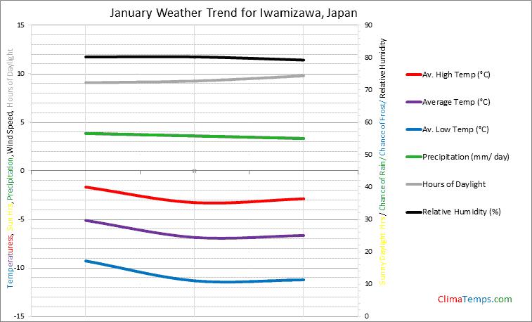 Graph of weather in Iwamizawa in January