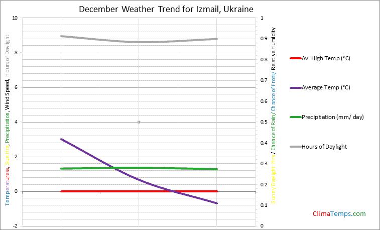 Graph of weather in Izmail in December