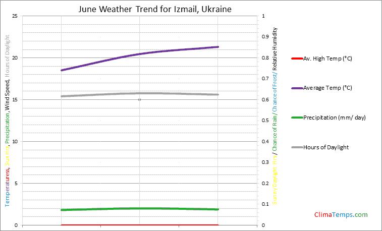 Graph of weather in Izmail in June