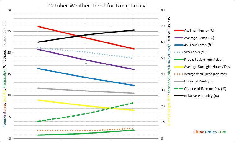 Graph of weather in Izmir in October