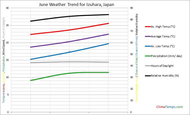 Graph of weather in Izuhara in June