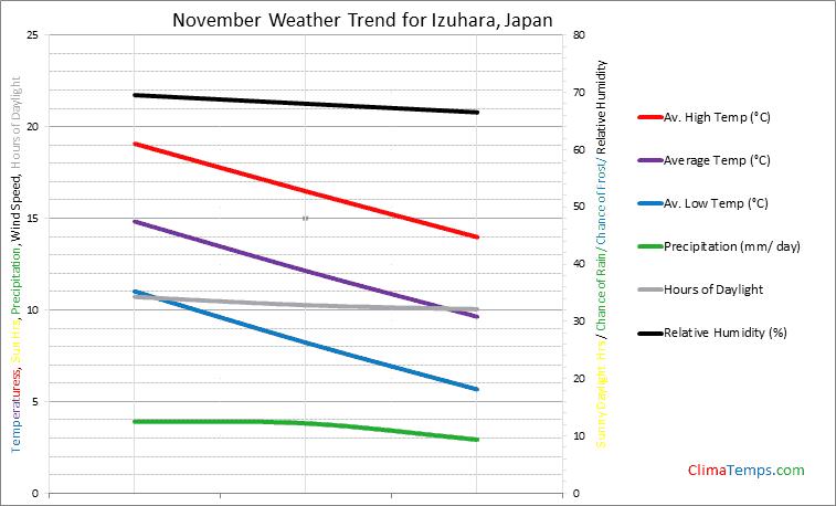 Graph of weather in Izuhara in November