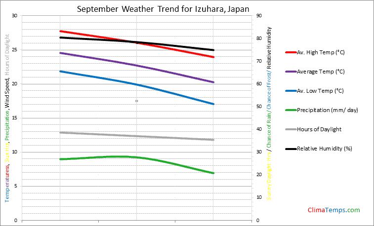 Graph of weather in Izuhara in September