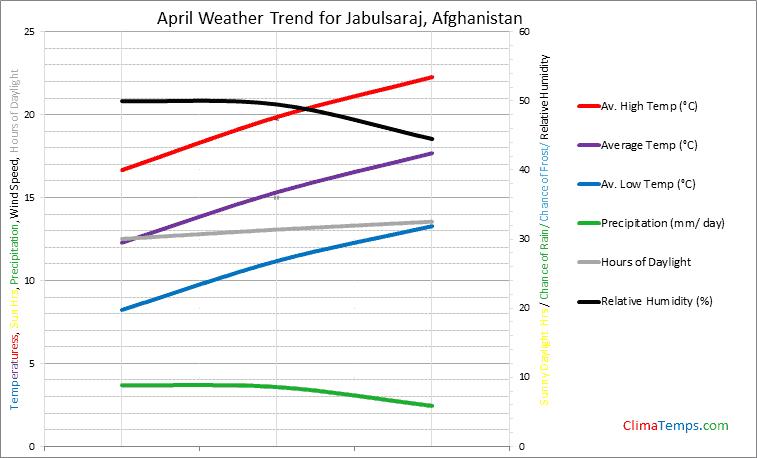 Graph of weather in Jabulsaraj in April
