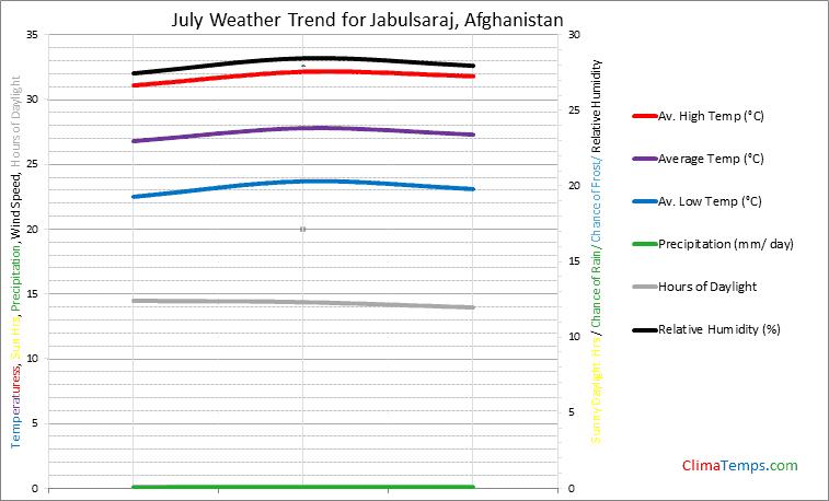 Graph of weather in Jabulsaraj in July