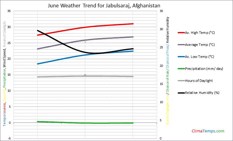 Graph of weather in Jabulsaraj in June