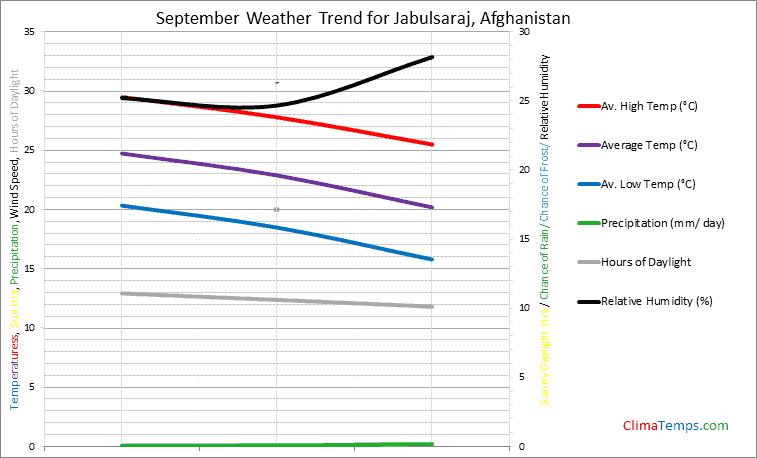 Graph of weather in Jabulsaraj in September