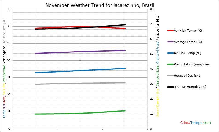 Graph of weather in Jacarezinho in November