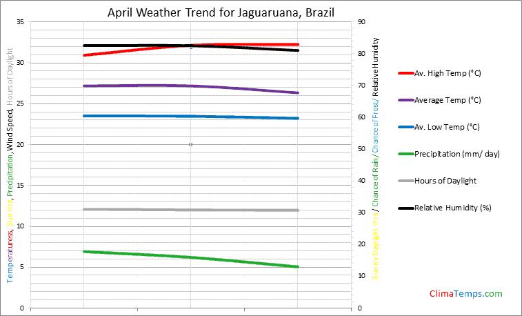 Graph of weather in Jaguaruana in April