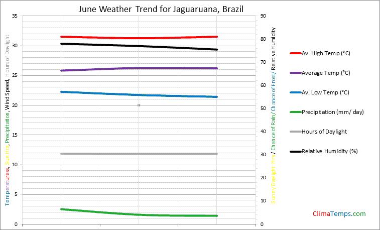 Graph of weather in Jaguaruana in June