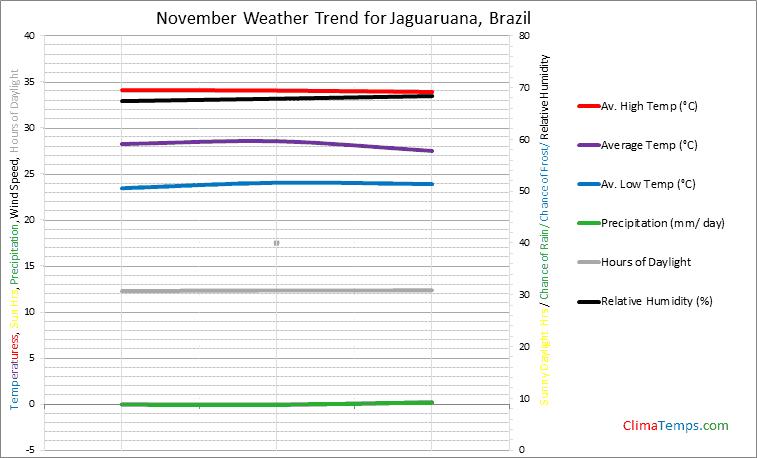 Graph of weather in Jaguaruana in November
