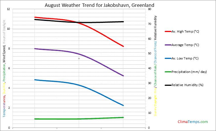 Graph of weather in Jakobshavn in August