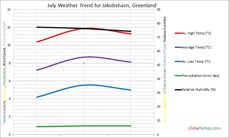 Graph of weather in Jakobshavn in July