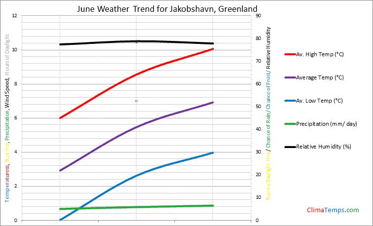 Graph of weather in Jakobshavn in June
