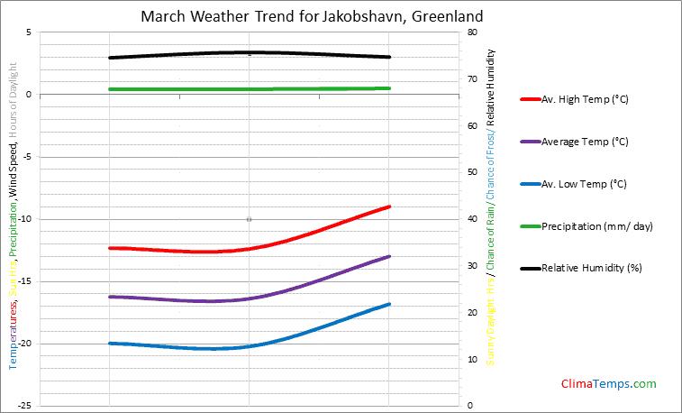 Graph of weather in Jakobshavn in March