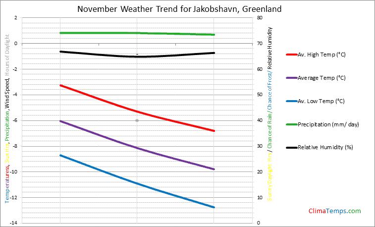 Graph of weather in Jakobshavn in November