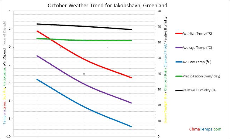 Graph of weather in Jakobshavn in October