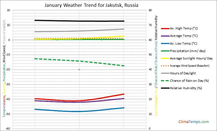 Graph of weather in Jakutsk in January