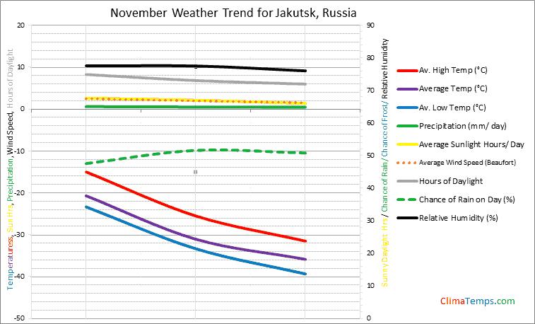 Graph of weather in Jakutsk in November
