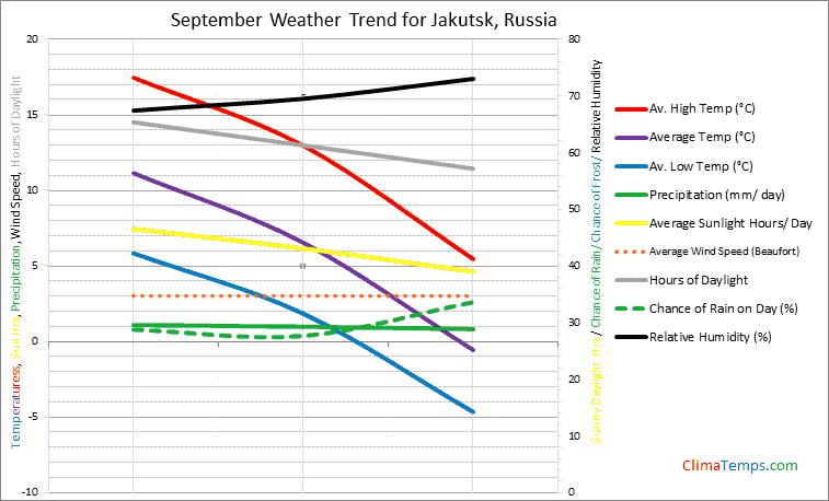 Graph of weather in Jakutsk in September