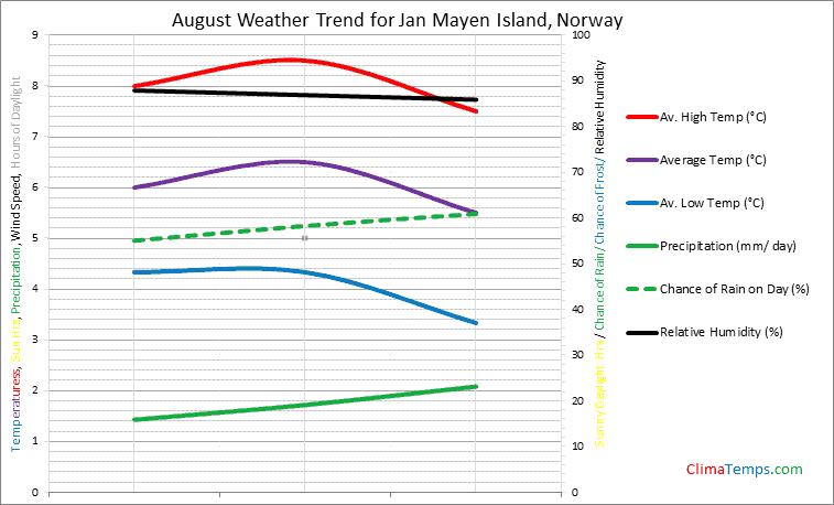 Graph of weather in Jan Mayen Island in August
