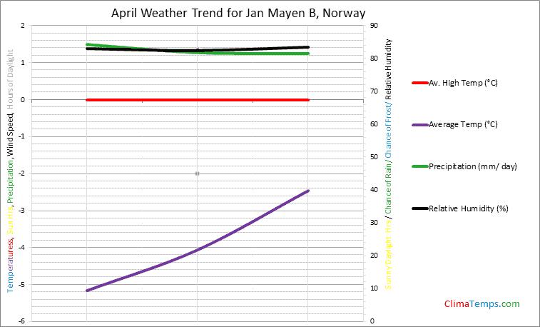 Graph of weather in Jan Mayen B in April